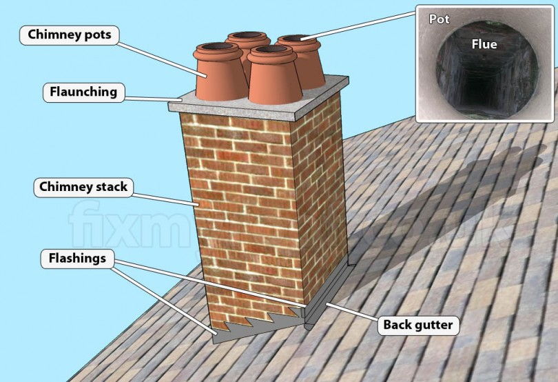 Chimney Stack Removal Or Repair Furber Roofing Wirral